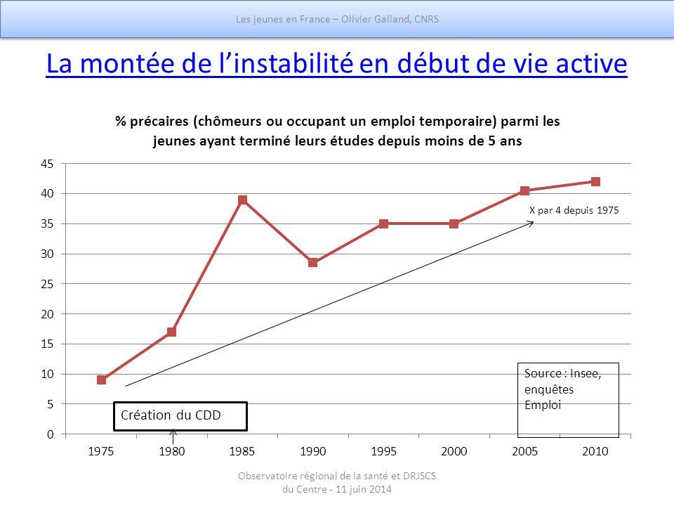 La montée de l'instabilité en début de vie active Les jeunes en France – Olivier Galland, CNRS Observatoire régional de la santé et DRJSCS du Centre -