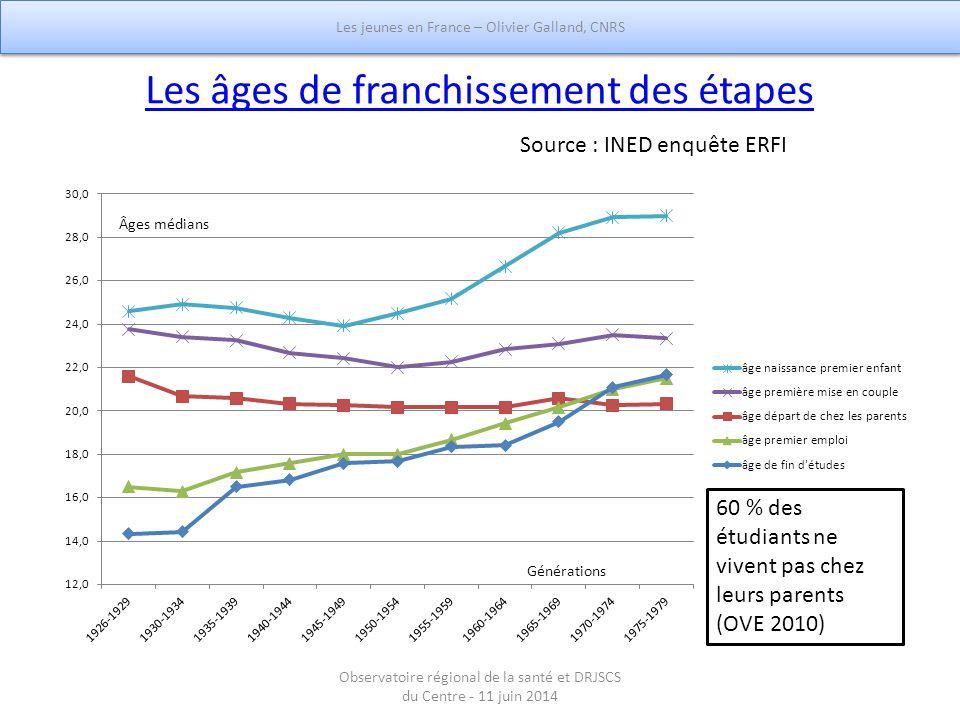 Les âges de franchissement des étapes 60 % des étudiants ne vivent pas chez leurs parents (OVE 2010) Source : INED enquête ERFI Les jeunes en France –