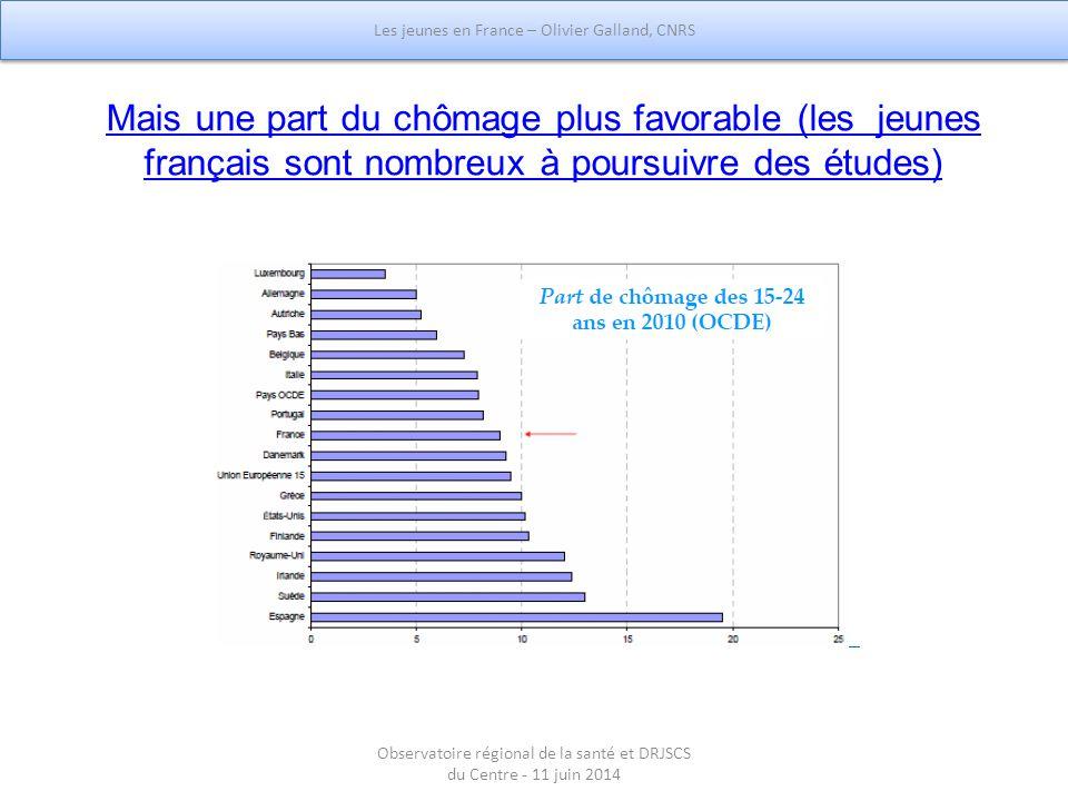 Mais une part du chômage plus favorable (les jeunes français sont nombreux à poursuivre des études) Les jeunes en France – Olivier Galland, CNRS Obser