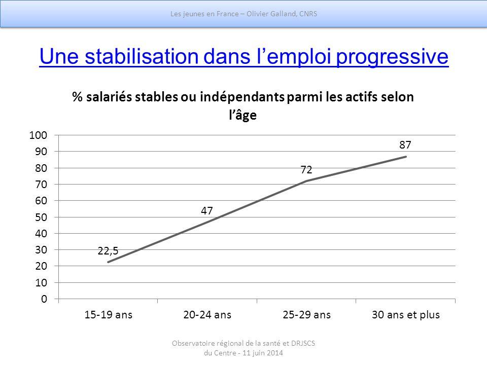 Une stabilisation dans l'emploi progressive Les jeunes en France – Olivier Galland, CNRS Observatoire régional de la santé et DRJSCS du Centre - 11 ju