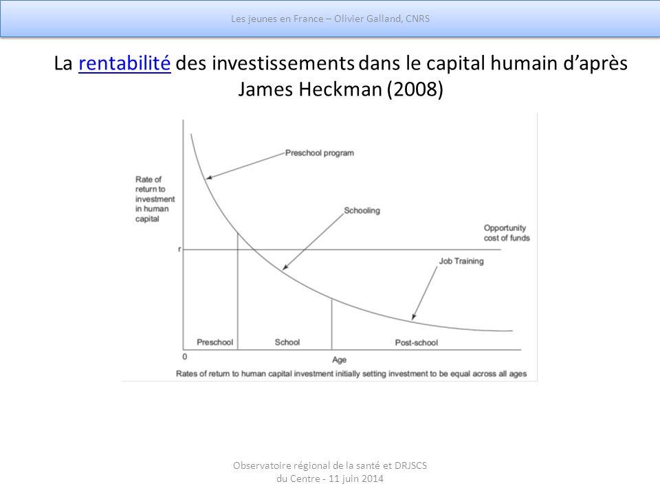 La rentabilité des investissements dans le capital humain d'après James Heckman (2008)rentabilité Les jeunes en France – Olivier Galland, CNRS Observa