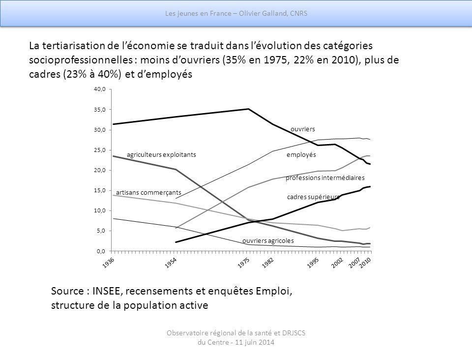 La tertiarisation de l'économie se traduit dans l'évolution des catégories socioprofessionnelles : moins d'ouvriers (35% en 1975, 22% en 2010), plus d