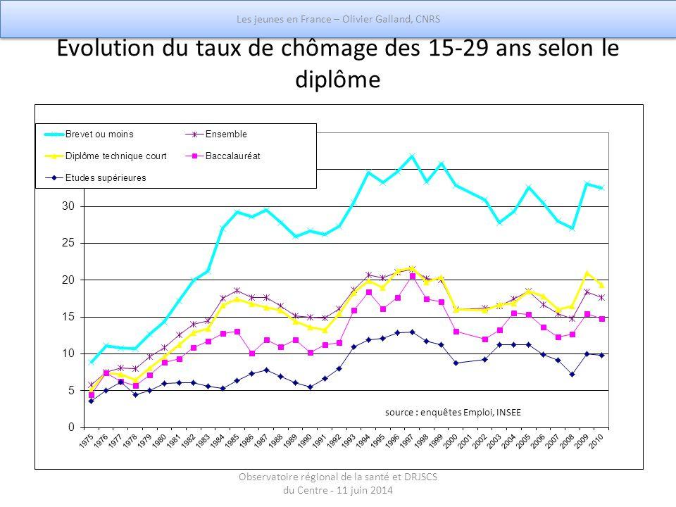 Evolution du taux de chômage des 15-29 ans selon le diplôme Les jeunes en France – Olivier Galland, CNRS Observatoire régional de la santé et DRJSCS d