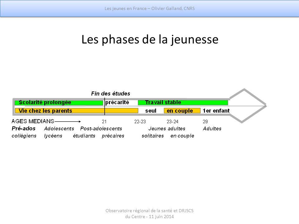 Les phases de la jeunesse Les jeunes en France – Olivier Galland, CNRS Observatoire régional de la santé et DRJSCS du Centre - 11 juin 2014