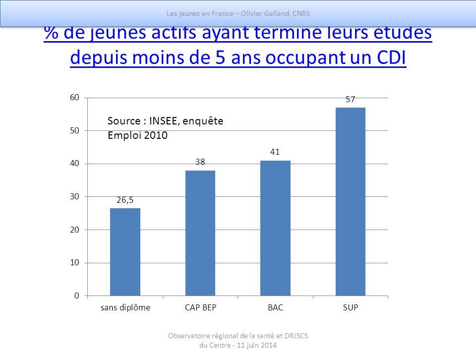 % de jeunes actifs ayant terminé leurs études depuis moins de 5 ans occupant un CDI Source : INSEE, enquête Emploi 2010 Les jeunes en France – Olivier