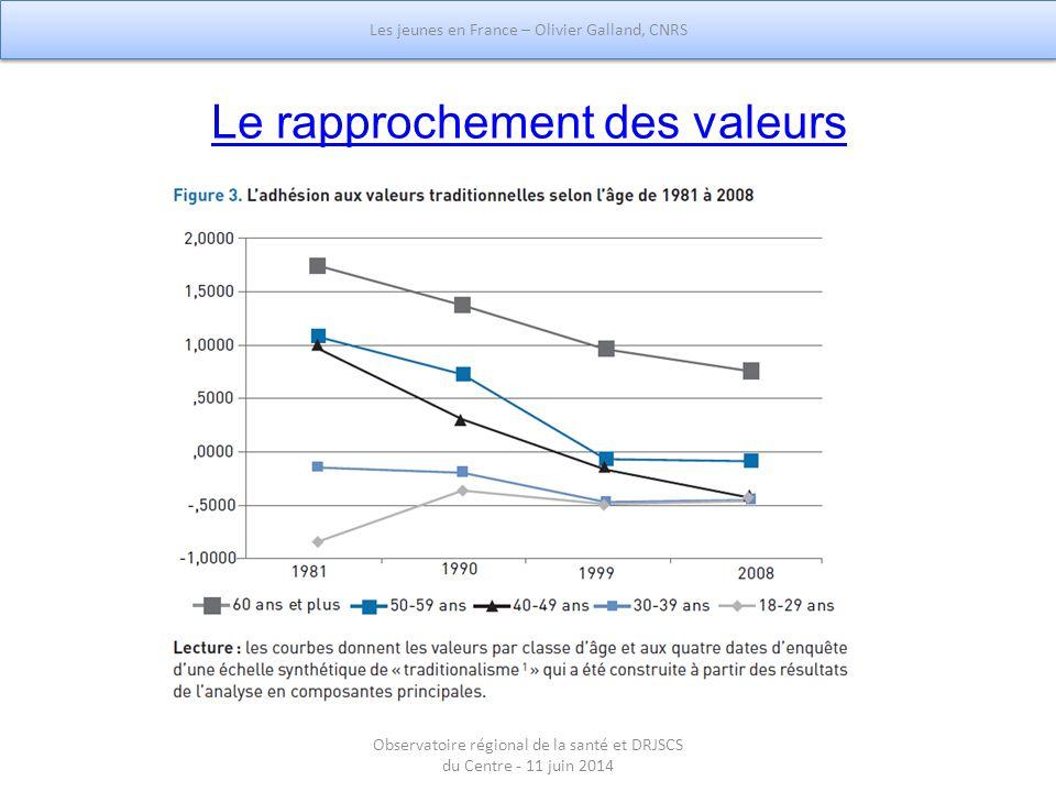 Le rapprochement des valeurs Les jeunes en France – Olivier Galland, CNRS Observatoire régional de la santé et DRJSCS du Centre - 11 juin 2014
