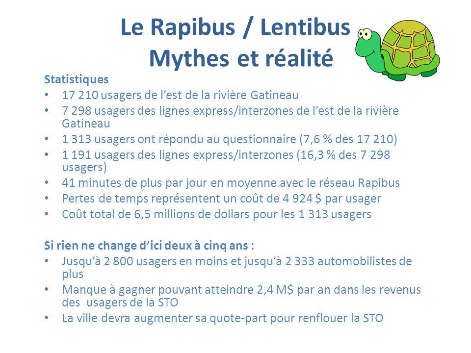 Le Rapibus / Lentibus Mythes et réalité Statistiques 17 210 usagers de l'est de la rivière Gatineau 7 298 usagers des lignes express/interzones de l'est de la rivière Gatineau 1 313 usagers ont répondu au questionnaire (7,6 % des 17 210) 1 191 usagers des lignes express/interzones (16,3 % des 7 298 usagers) 41 minutes de plus par jour en moyenne avec le réseau Rapibus Pertes de temps représentent un coût de 4 924 $ par usager Coût total de 6,5 millions de dollars pour les 1 313 usagers Si rien ne change d'ici deux à cinq ans : Jusqu'à 2 800 usagers en moins et jusqu'à 2 333 automobilistes de plus Manque à gagner pouvant atteindre 2,4 M$ par an dans les revenus des usagers de la STO La ville devra augmenter sa quote-part pour renflouer la STO