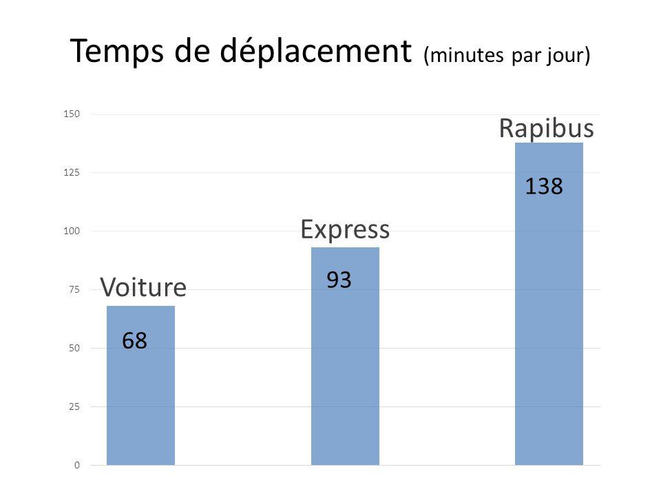 Temps de déplacement (minutes par jour)
