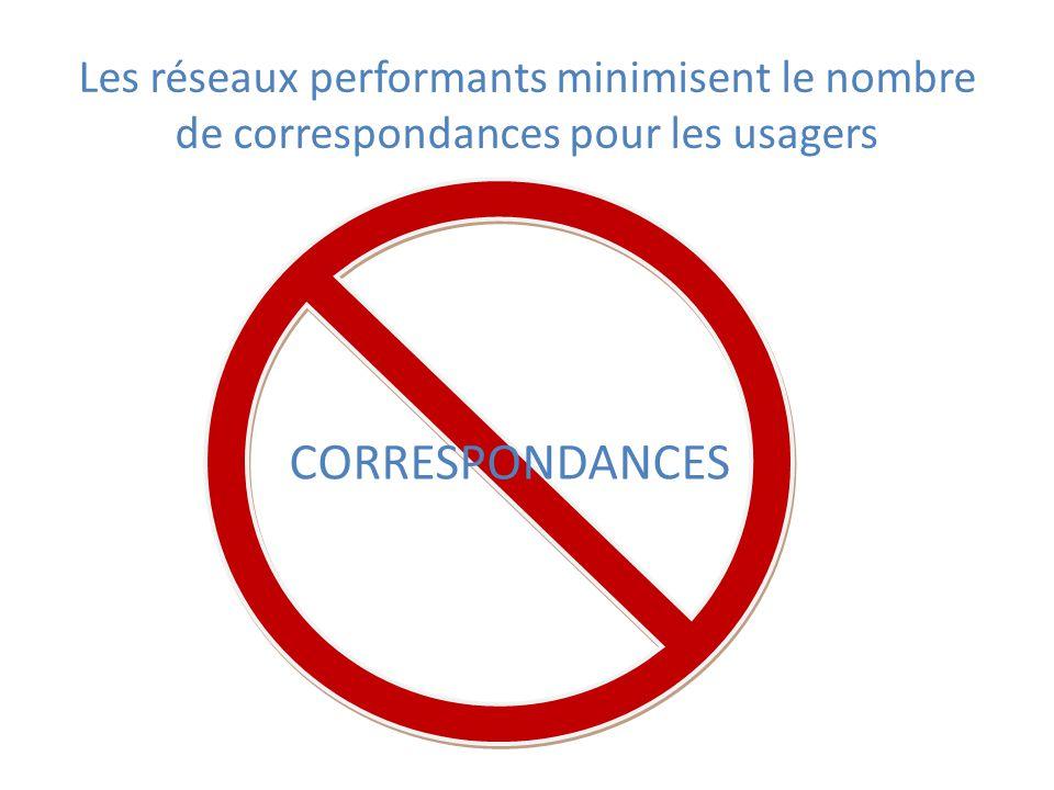Les réseaux performants minimisent le nombre de correspondances pour les usagers CORRESPONDANCES