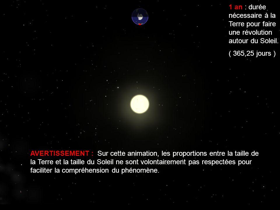 1 an : durée nécessaire à la Terre pour faire une révolution autour du Soleil. ( 365,25 jours ) AVERTISSEMENT : Sur cette animation, les proportions e
