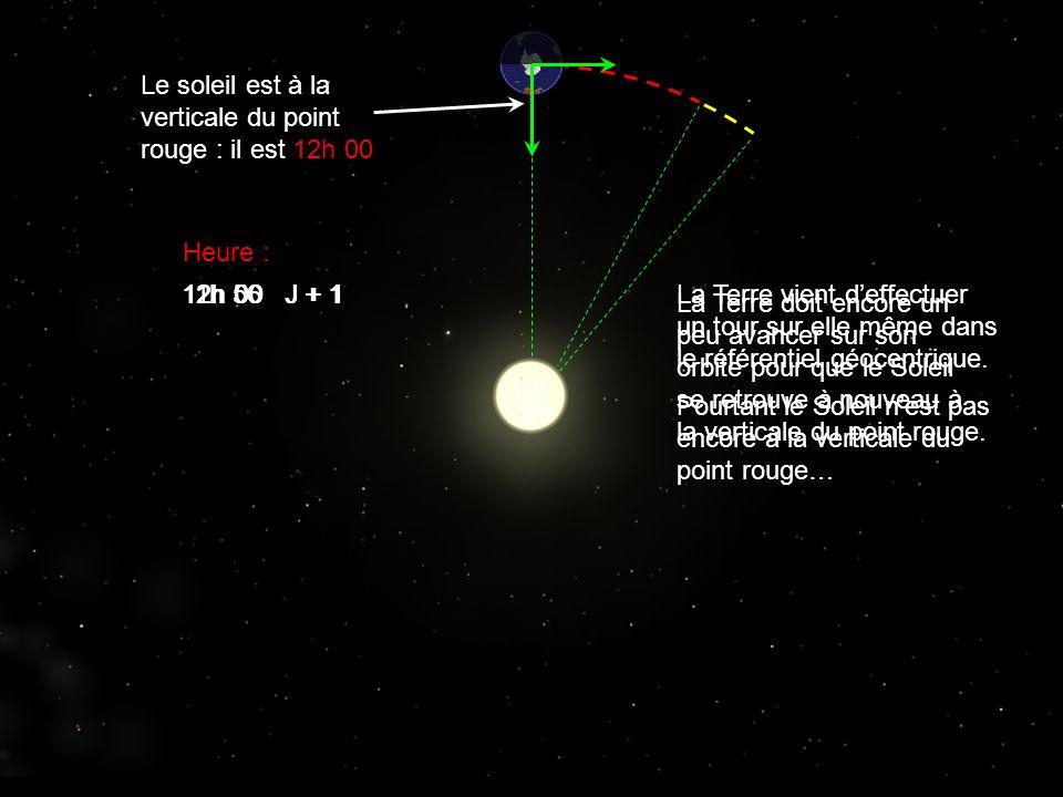 Le soleil est à la verticale du point rouge : il est 12h 00 La Terre vient d'effectuer un tour sur elle même dans le référentiel géocentrique. Pourtan