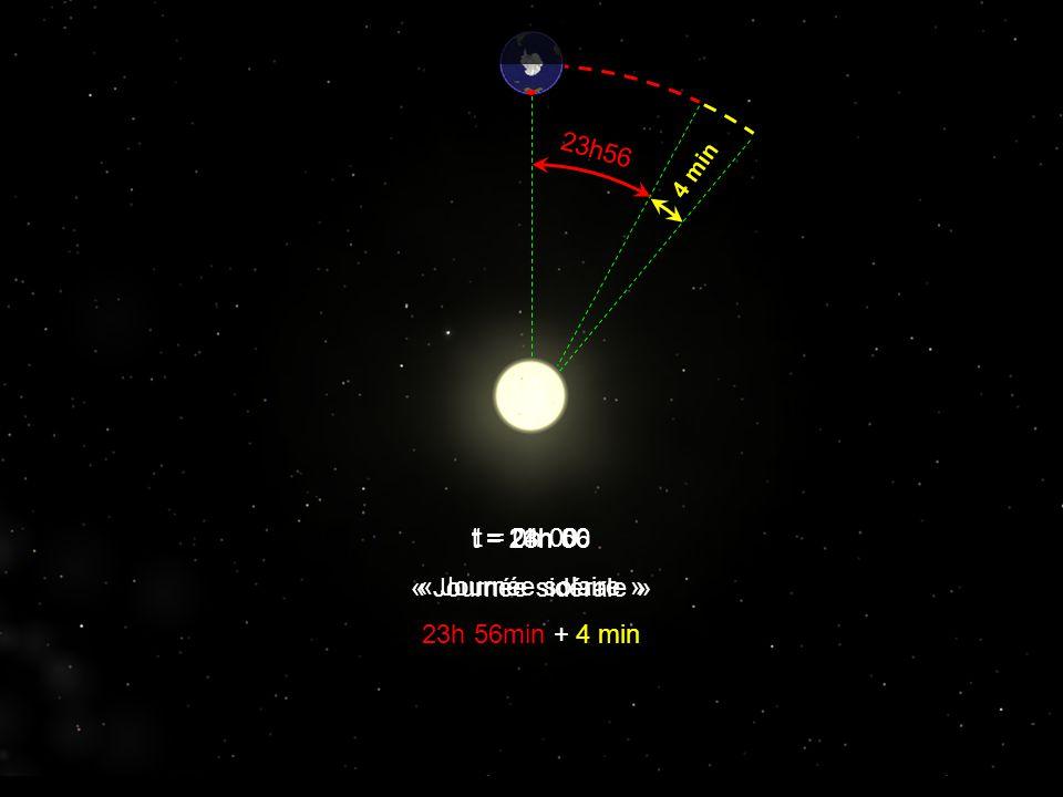 23h56 4 min t = 0h 00 t = 23h 56 « Journée sidérale » t = 24h 00 « Journée solaire » 23h 56min + 4 min