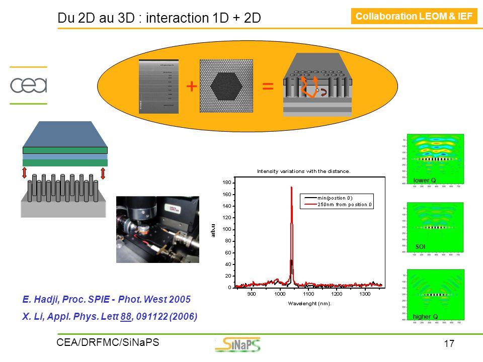 17 CEA/DRFMC/SiNaPS Du 2D au 3D : interaction 1D + 2D += Collaboration LEOM & IEF higher Q lower Q SOI E. Hadji, Proc. SPIE - Phot. West 2005 X. Li, A