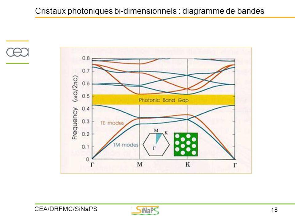 18 CEA/DRFMC/SiNaPS Cristaux photoniques bi-dimensionnels : diagramme de bandes