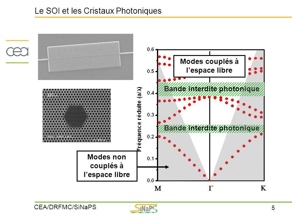 5 CEA/DRFMC/SiNaPS Le SOI et les Cristaux Photoniques    Bande interdite photonique Modes couplés à l'espace libre Modes non couplés à l'espace lib