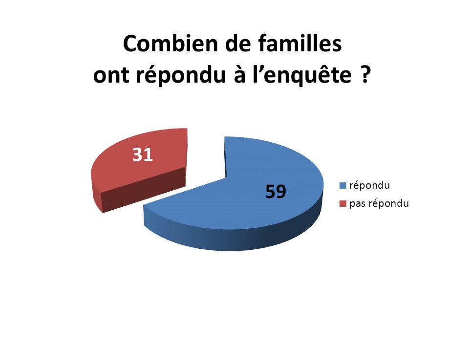 Combien de familles ont répondu à l'enquête ? 31 59