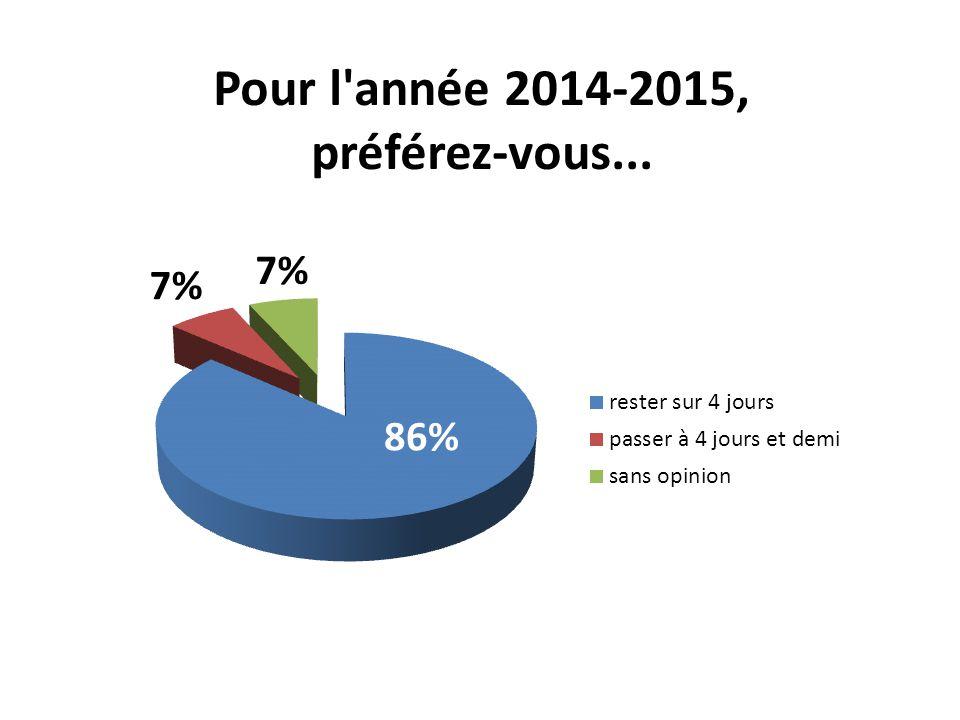 Pour l année 2014-2015, préférez-vous... 86% 7%