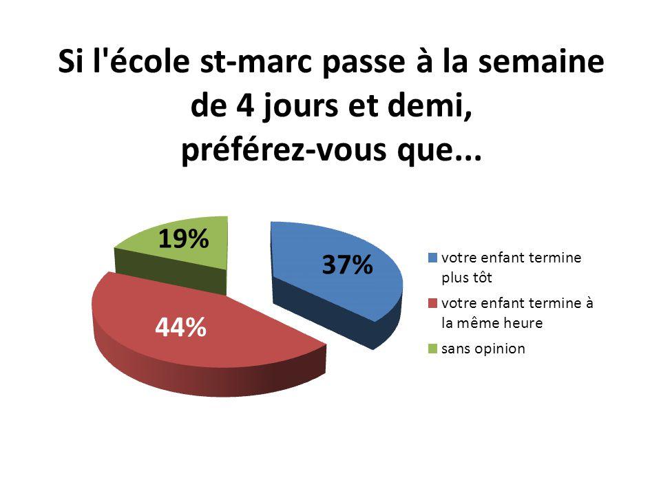 Si l école st-marc passe à la semaine de 4 jours et demi, préférez-vous que la demi-journée se déroule… 59% 34% 7%