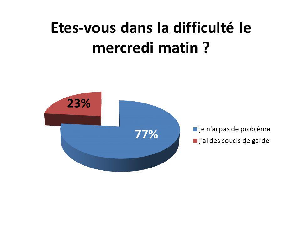 Etes-vous dans la difficulté le mercredi matin ? 77% 23%