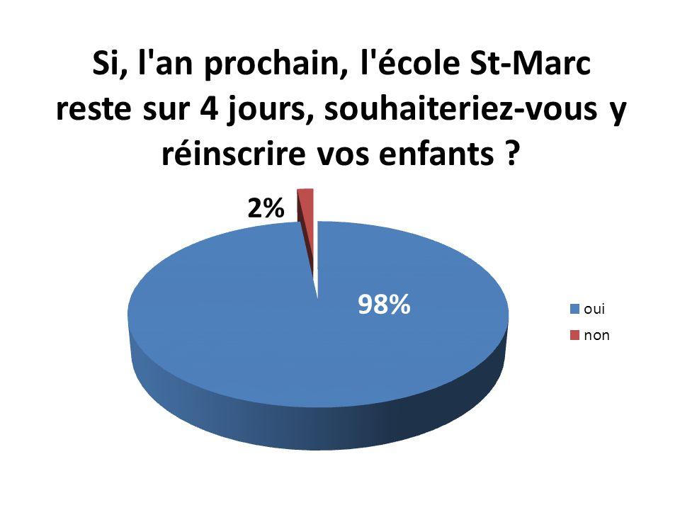 Si, l an prochain, l école St-Marc reste sur 4 jours, souhaiteriez-vous y réinscrire vos enfants .