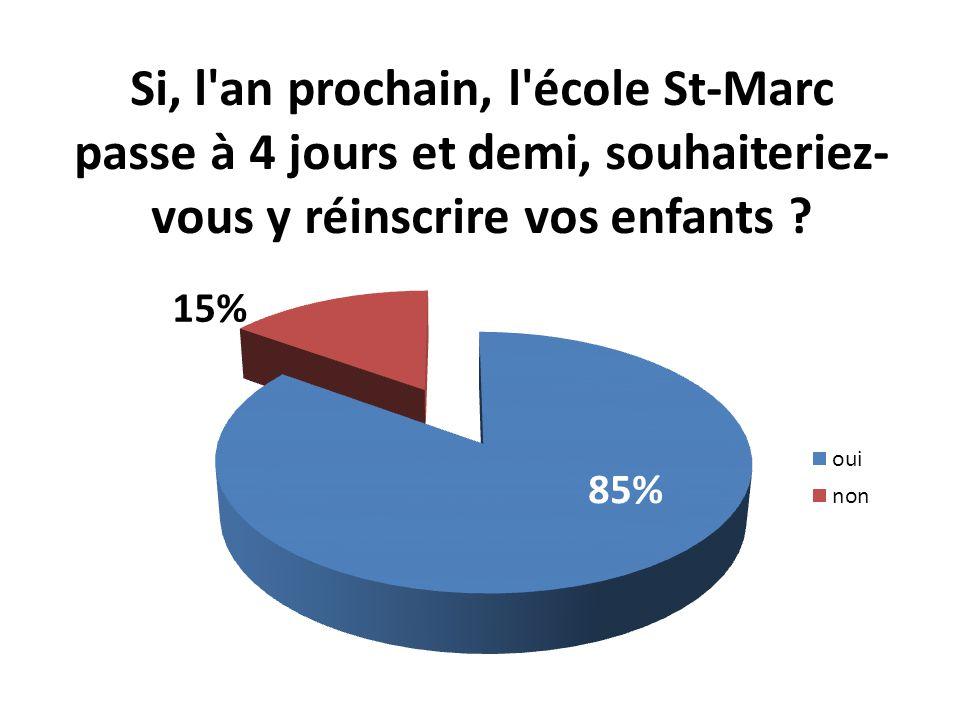 Si, l an prochain, l école St-Marc passe à 4 jours et demi, souhaiteriez- vous y réinscrire vos enfants .