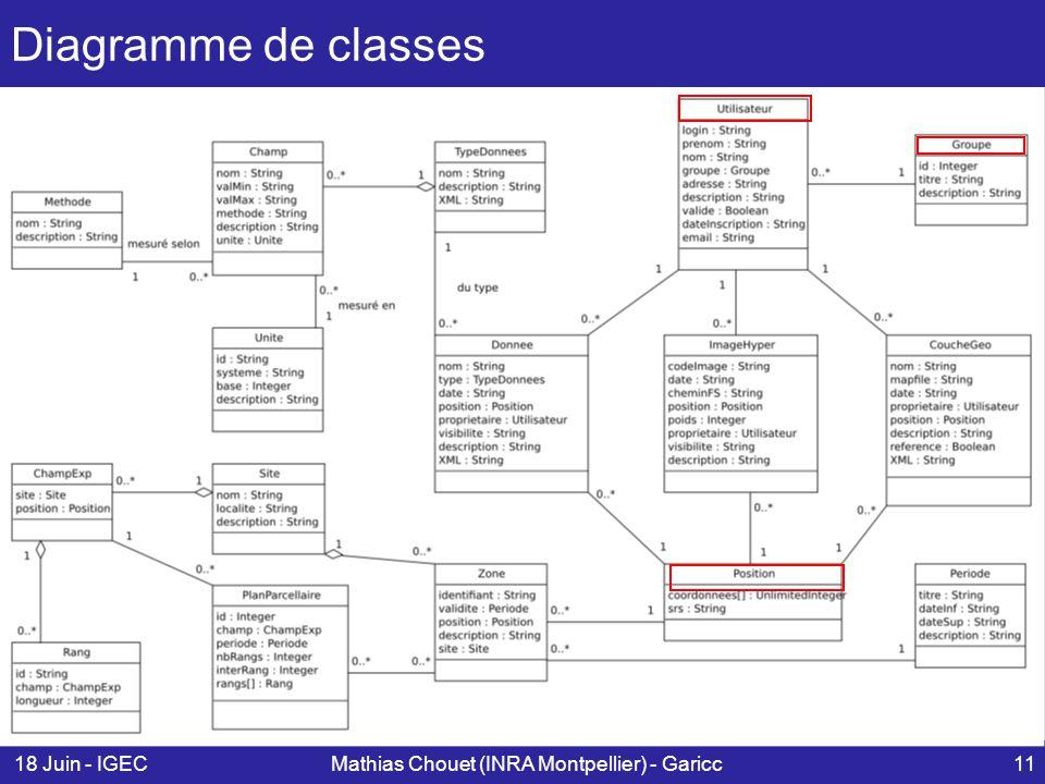 18 Juin - IGECMathias Chouet (INRA Montpellier) - Garicc11 Diagramme de classes