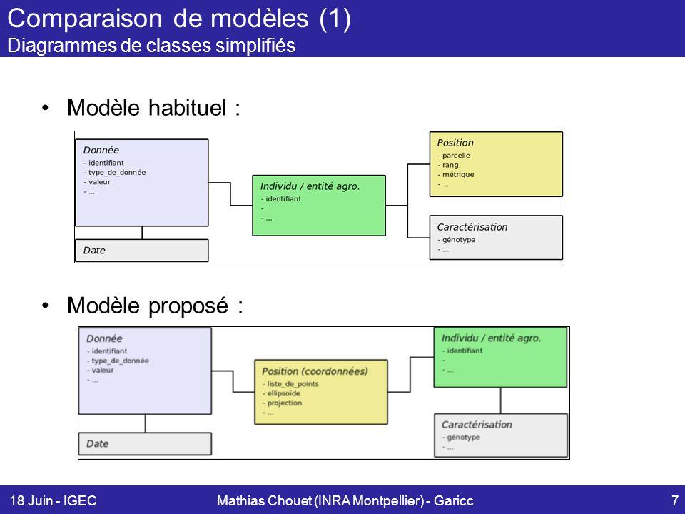 18 Juin - IGECMathias Chouet (INRA Montpellier) - Garicc7 Comparaison de modèles (1) Diagrammes de classes simplifiés Modèle habituel : Modèle proposé