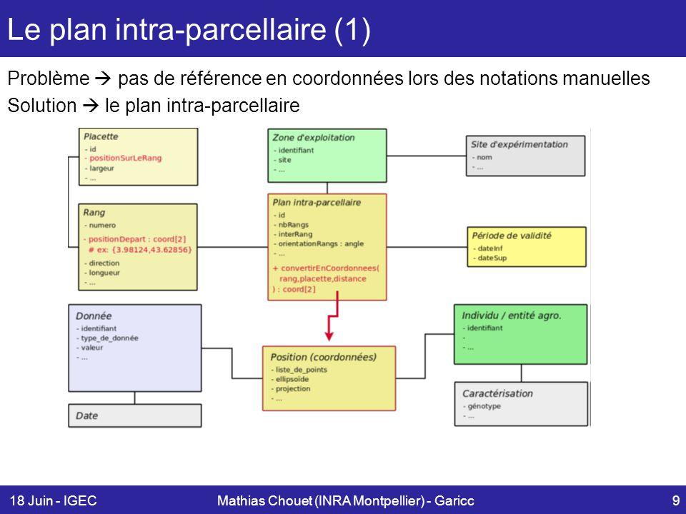 18 Juin - IGECMathias Chouet (INRA Montpellier) - Garicc10 Le plan intra-parcellaire (2) Calcul des coordonnées fx; yg de la donnée : Rang 3, Parcelle 4 + décalage d C = (xR3+(3lR) sin(a)+(3lP) cos(b)+xd); (yR3+(3lR) cos(a)+(3lP) sin(b)+yd) lR = largeur Rang / lP = largeur Parcelle / a,b = angles de la zone d exploitation / d = vecteur décalage