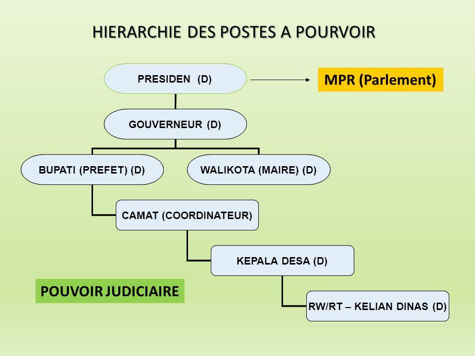 HIERARCHIE DES POSTES A POURVOIR PRESIDEN (D) GOUVERNEUR (D) BUPATI (PREFET) (D)WALIKOTA (MAIRE) (D) CAMAT (COORDINATEUR) KEPALA DESA (D) RW/RT – KELI