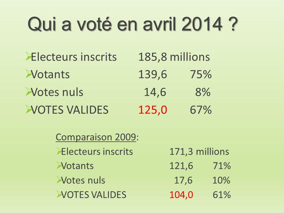 Qui a voté en avril 2014 ?  Electeurs inscrits185,8 millions  Votants139,6 75%  Votes nuls 14,6 8%  VOTES VALIDES 125,0 67% Comparaison 2009:  El