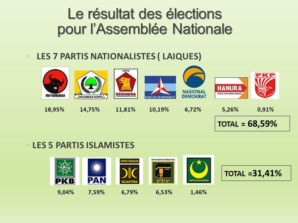 Le résultat des élections pour l'Assemblée Nationale ◦ LES 7 PARTIS NATIONALISTES ( LAIQUES) ◦LES 5 PARTIS ISLAMISTES 18,95%14,75%11,81%10,19%6,72%5,2