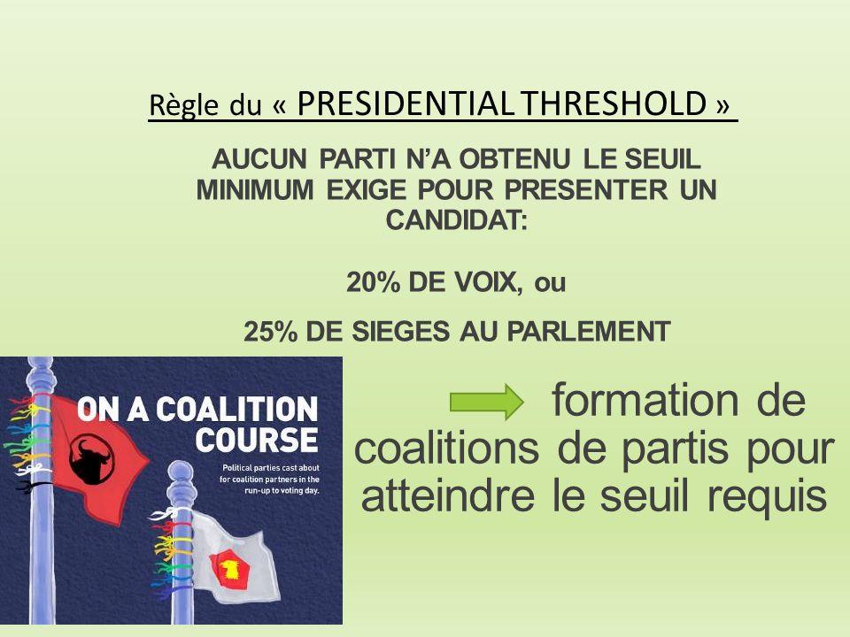 formation de coalitions de partis pour atteindre le seuil requis Règle du « PRESIDENTIAL THRESHOLD » AUCUN PARTI N'A OBTENU LE SEUIL MINIMUM EXIGE POU