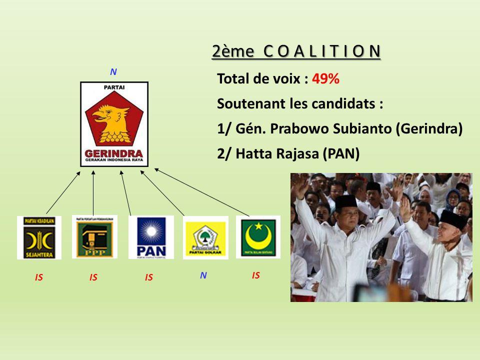 Total de voix : 49% Soutenant les candidats : 1/ Gén. Prabowo Subianto (Gerindra) 2/ Hatta Rajasa (PAN) 2ème C O A L I T I O N N IS N