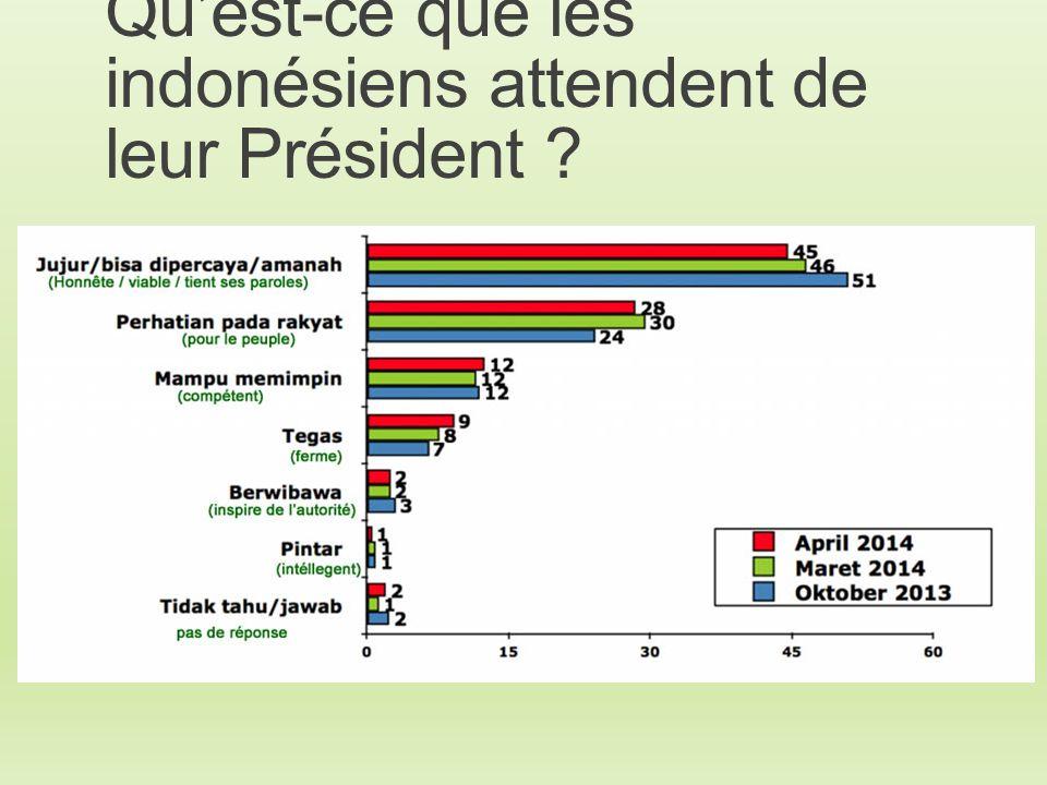 Qu'est-ce que les indonésiens attendent de leur Président ?