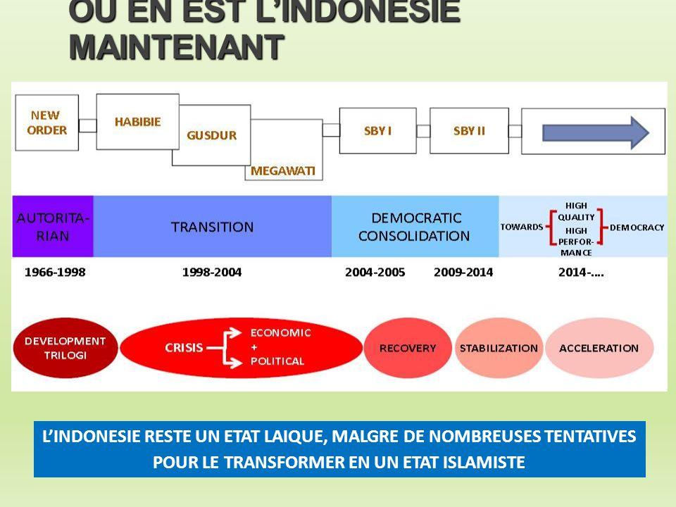 OU EN EST L'INDONESIE MAINTENANT L'INDONESIE RESTE UN ETAT LAIQUE, MALGRE DE NOMBREUSES TENTATIVES POUR LE TRANSFORMER EN UN ETAT ISLAMISTE