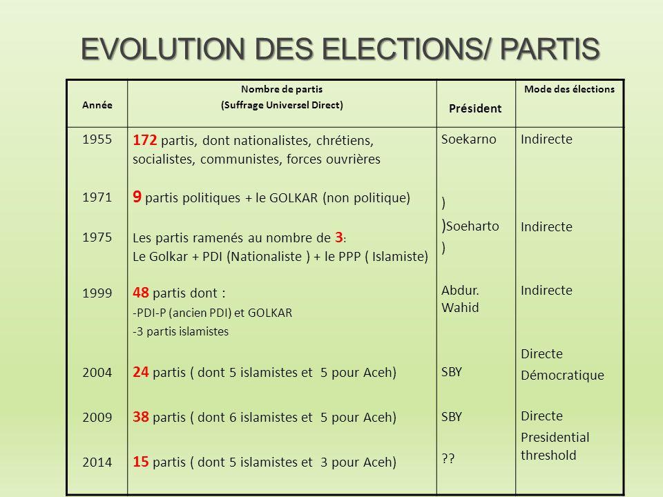 EVOLUTION DES ELECTIONS/ PARTIS Année Nombre de partis (Suffrage Universel Direct) Président Mode des élections 1955 1971 1975 1999 2004 2009 2014 172