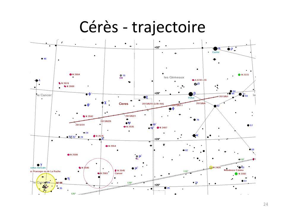 Cérès - trajectoire 24 Dzêta Tau M 1 Cérès