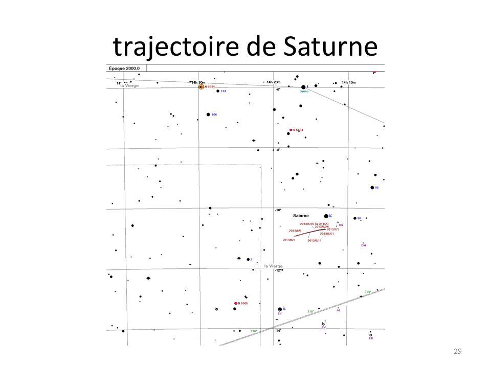 trajectoire de Saturne 29