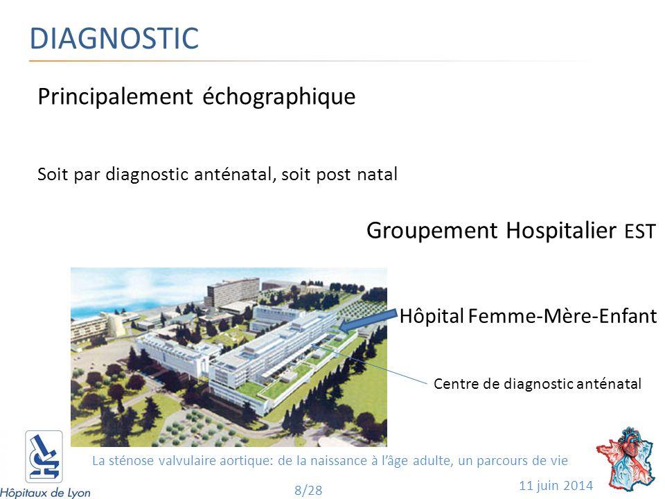 DIAGNOSTIC 11 juin 2014 8/28 Principalement échographique Soit par diagnostic anténatal, soit post natal Groupement Hospitalier EST Hôpital Femme-Mère