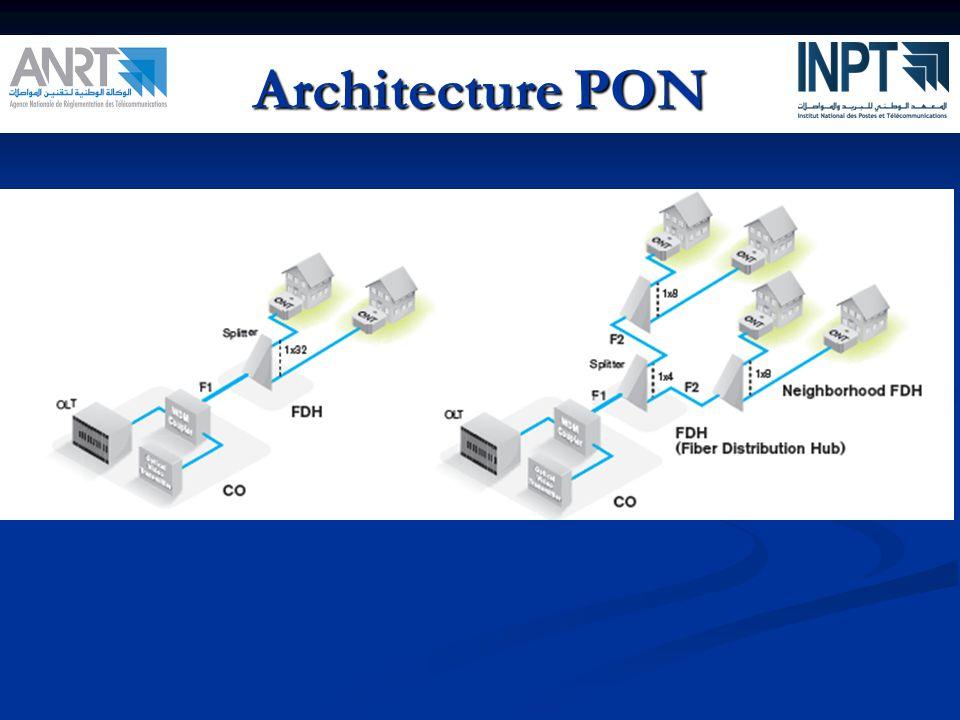 Architecture PON