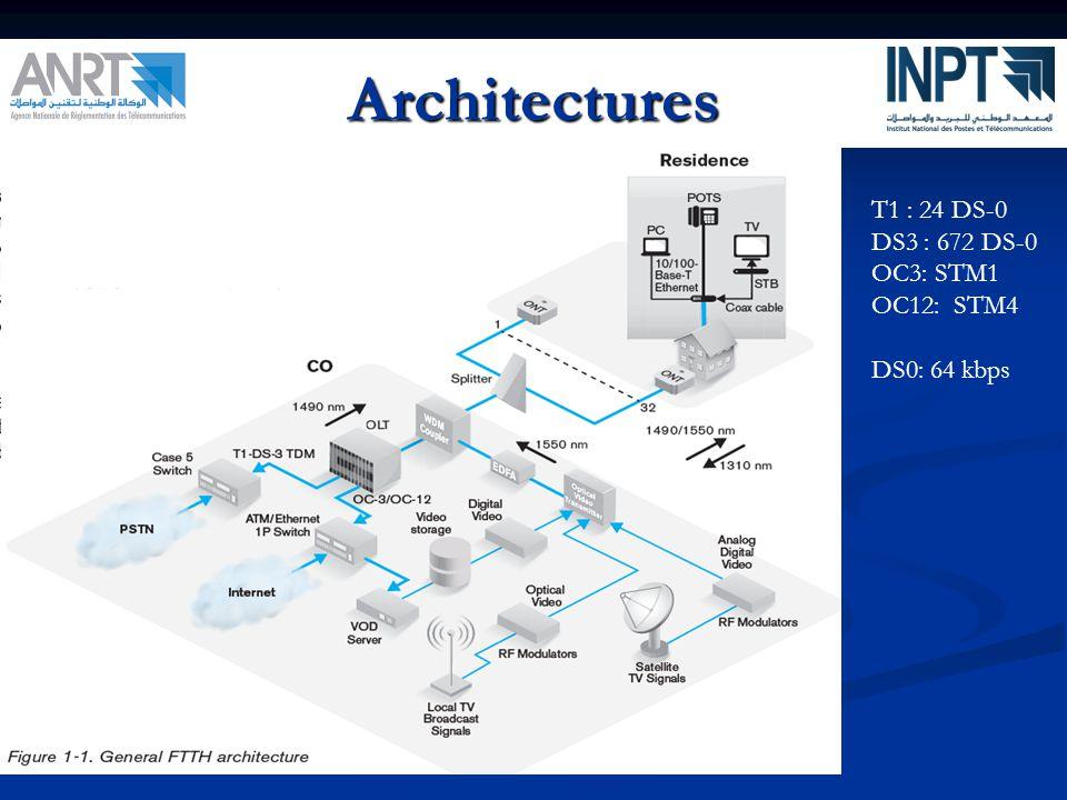 Architectures T1 : 24 DS-0 DS3 : 672 DS-0 OC3: STM1 OC12: STM4 DS0: 64 kbps