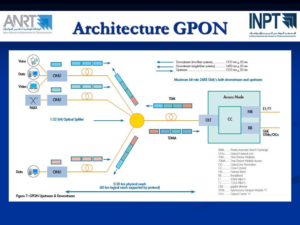 Architecture GPON