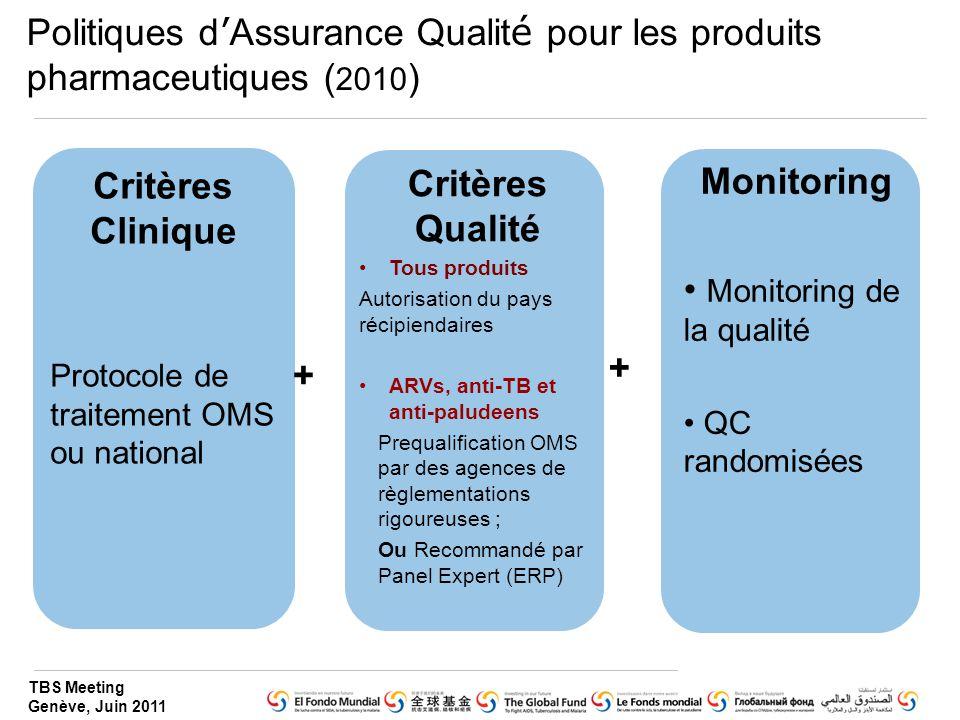 TBS Meeting Genève, Juin 2011 Politiques d ' Assurance Qualit é pour les produits pharmaceutiques ( 2010 ) Critères Clinique Protocole de traitement OMS ou national Critères Qualité Tous produits Autorisation du pays récipiendaires ARVs, anti-TB et anti-paludeens Prequalification OMS par des agences de règlementations rigoureuses ; Ou Recommandé par Panel Expert (ERP) Monitoring Monitoring de la qualité QC randomisées + +