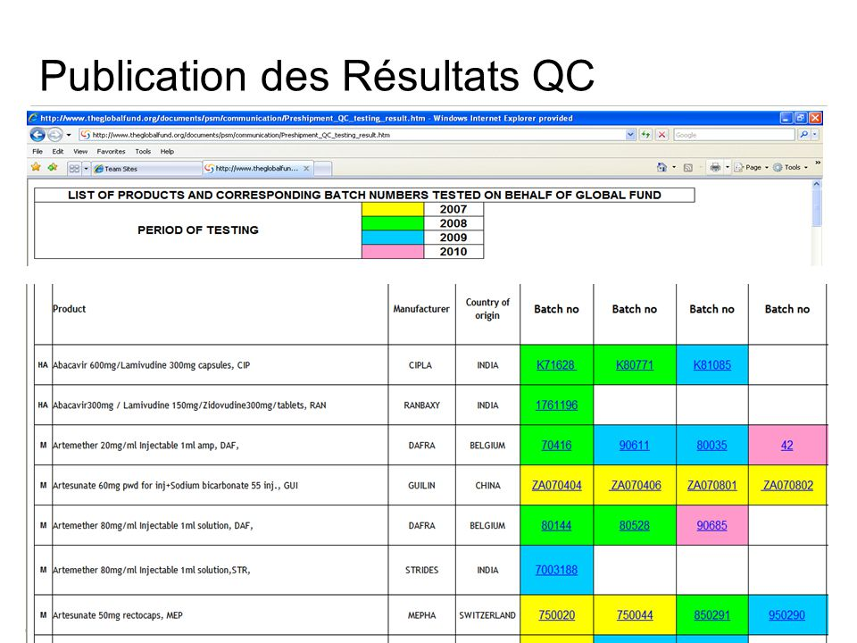 TBS Meeting Genève, Juin 2011 Publication des Résultats QC