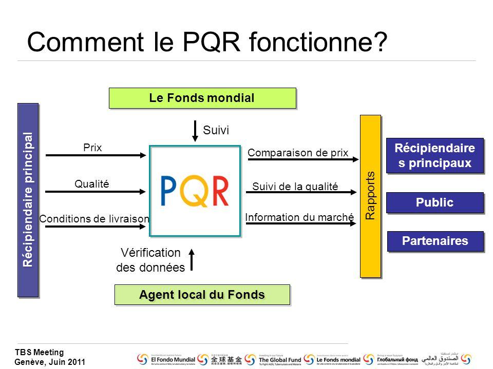 TBS Meeting Genève, Juin 2011 Comment le PQR fonctionne? Récipiendaire principal Le Fonds mondial Partenaires Public Agent local du Fonds Vérification
