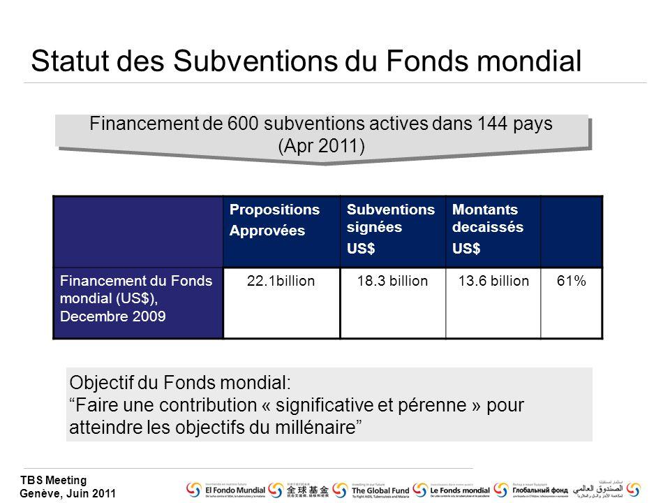 TBS Meeting Genève, Juin 2011 Statut des Subventions du Fonds mondial Propositions Approvées Subventions signées US$ Montants decaissés US$ Financemen