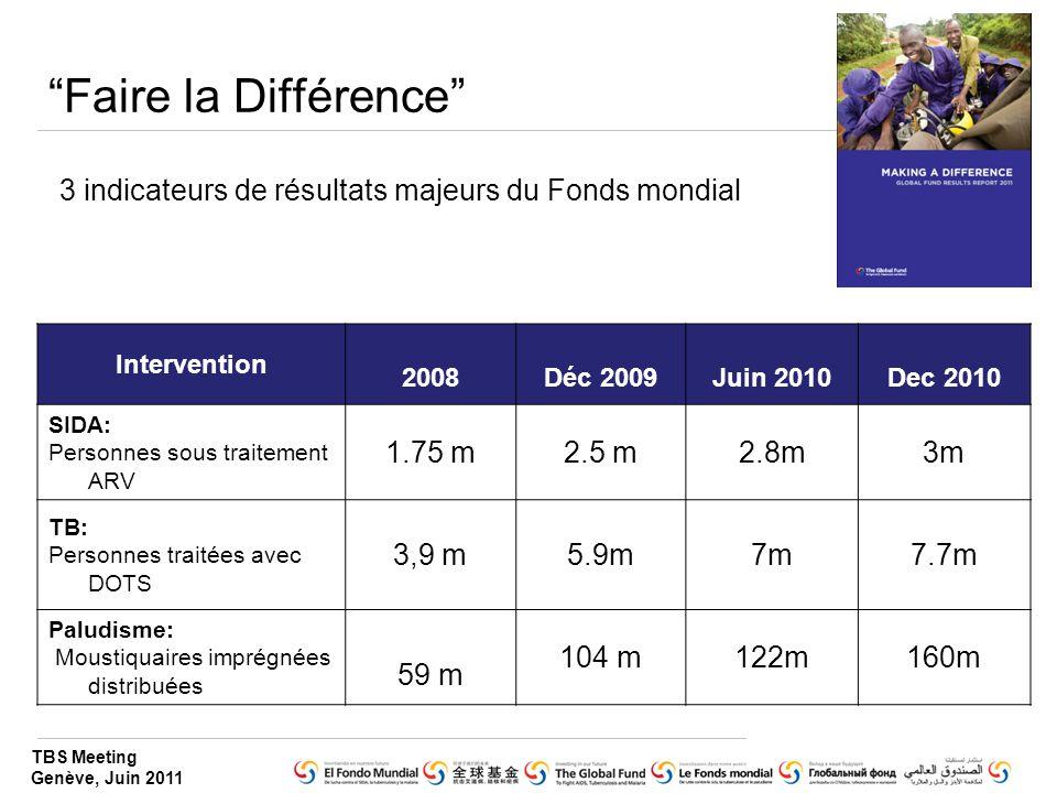 TBS Meeting Genève, Juin 2011 Faire la Différence Intervention 2008Déc 2009Juin 2010Dec 2010 SIDA: Personnes sous traitement ARV 1.75 m2.5 m2.8m3m TB: Personnes traitées avec DOTS 3,9 m5.9m7m7.7m Paludisme: Moustiquaires imprégnées distribuées 59 m 104 m122m160m 3 indicateurs de résultats majeurs du Fonds mondial