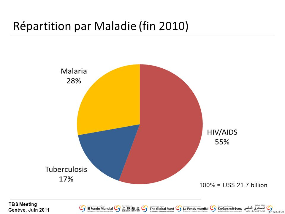 TBS Meeting Genève, Juin 2011 Répartition par Maladie (fin 2010) OP/140709/3 100% = US$ 21.7 billion