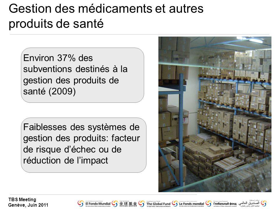TBS Meeting Genève, Juin 2011 Environ 37% des subventions destinés à la gestion des produits de santé (2009) Faiblesses des systèmes de gestion des produits: facteur de risque d'échec ou de réduction de l'impact Gestion des médicaments et autres produits de santé