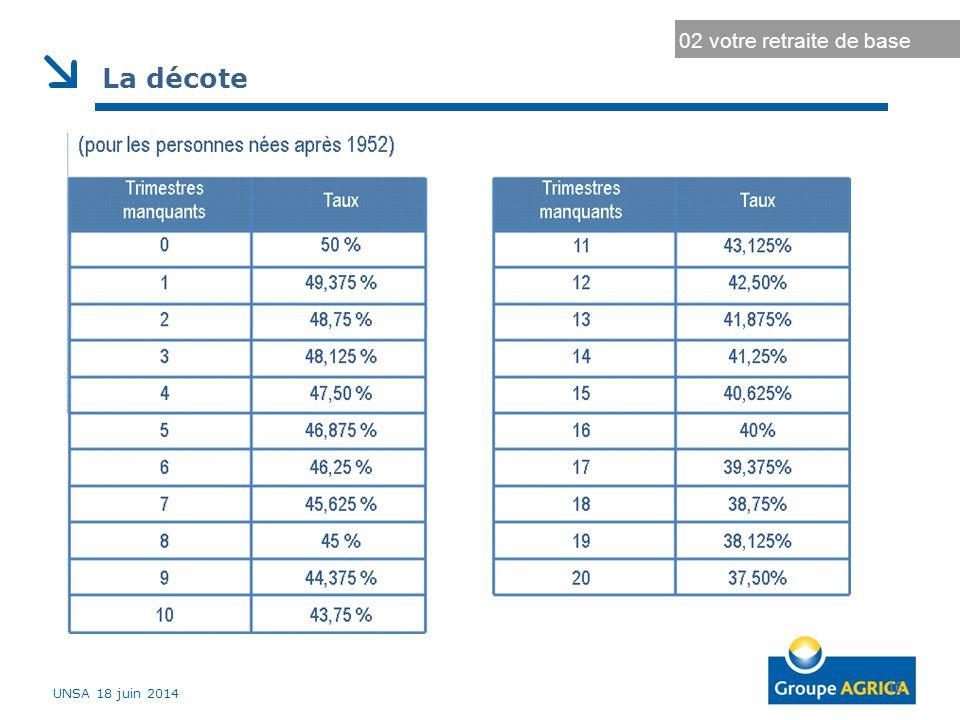Durée d'assurance au régime général Durée d'assurance maximale 16 02 votre retraite de base La décote UNSA 18 juin 2014